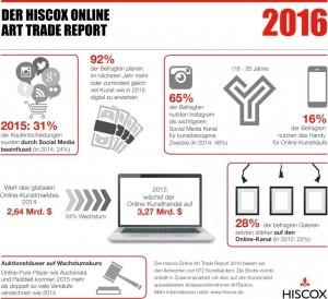 Der Hiscox Online Art Trade Report 2016 Infografik