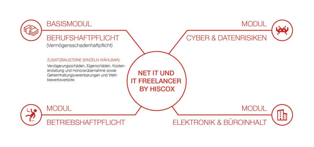 Hiscox It Haftpflicht