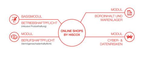 Onlineshop-Versicherung