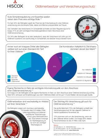 Hiscox Infografik zur Classic Cars Umfrage 2016