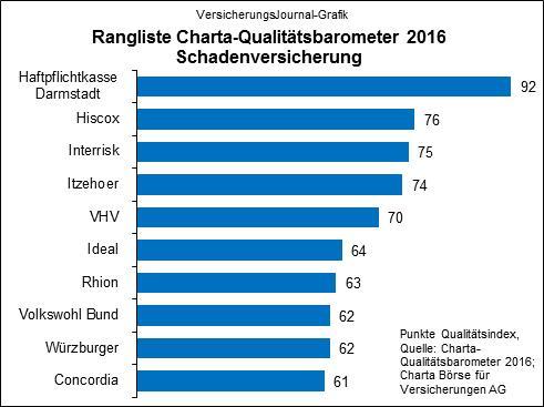 Rangliste Charta Qualitätsbarometer 2016