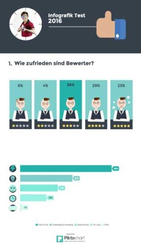 Charts fürs Corporate Blog