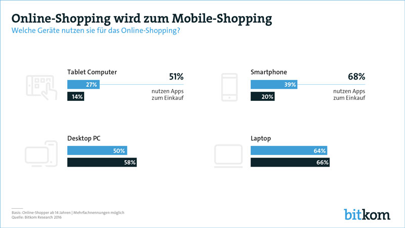 Onlineshop mobile Nutzung
