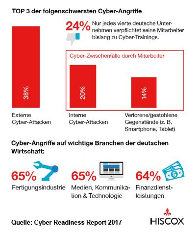 Infografik Cyber-Schäden von deutschen Unternehmen