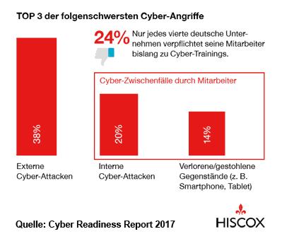 Infografik zu Cyber-Versicherung für Ärzte: Cyber-Schäden von deutschen Unternehmen