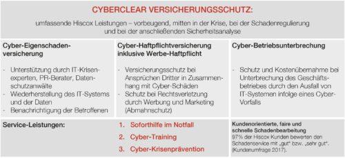 Hiscox CyberClear - Cyber- und Datenversicherung von Hiscox