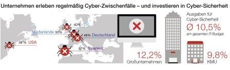 Hiscox Cyber Readiness Report 2018 - Cyberzwischenfälle führen zu Investitionen in Sicherheit