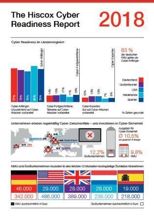 Infografik Hiscox Cyber Readiness Report 2018