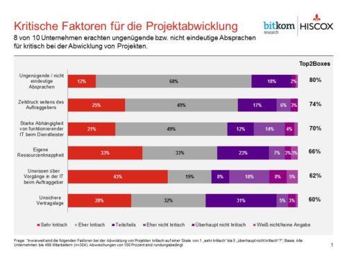 IT-Versicherungsindex: Kritische Faktoren für die Projektabwicklung