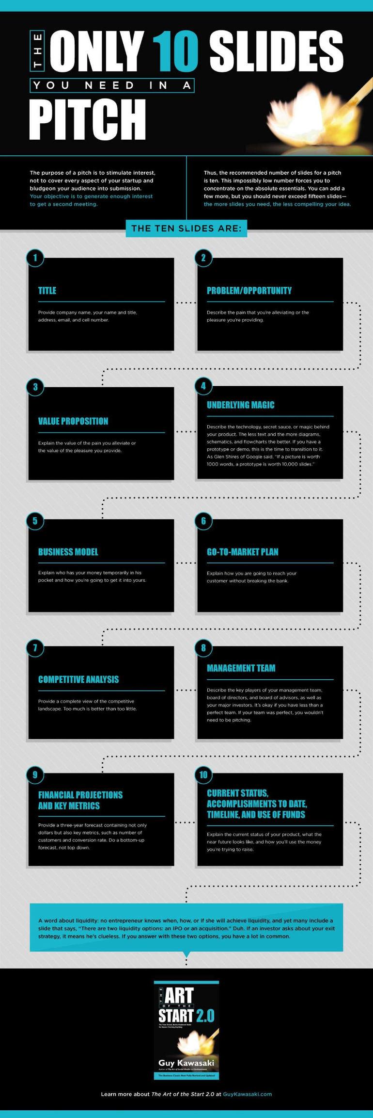 Only 10 Slides! Die Infografik zu Guy Kawasakis Konzept