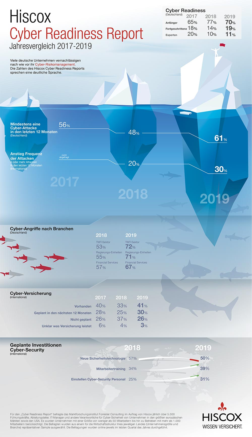 Infografik: Cyber-Risikomanagement in Unternehmen