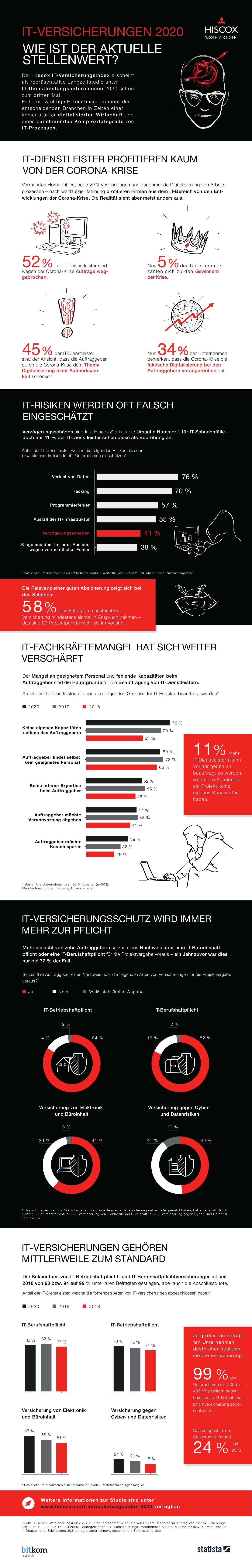 Hiscox IT-Versicherungsindex2020 Infografik