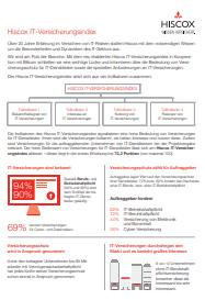 Versicherungsindex2018 Hiscox